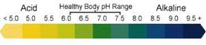 pH rangeScaled 5 14 14
